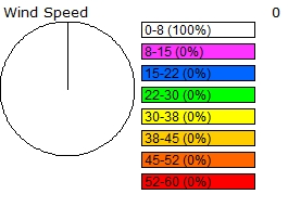 Wind speed distribution chart for the past 24 hours