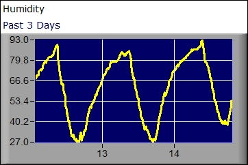 Humidity graph for the past 3 days