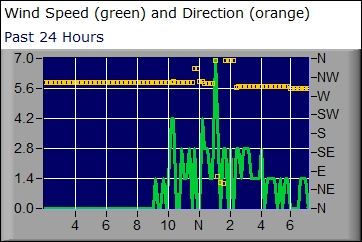 Wind graph for the past 24 hours