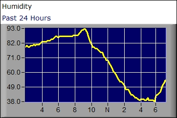 Humidity graph for the past 24 hours