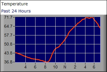 Temperature graph for the past 24 hours